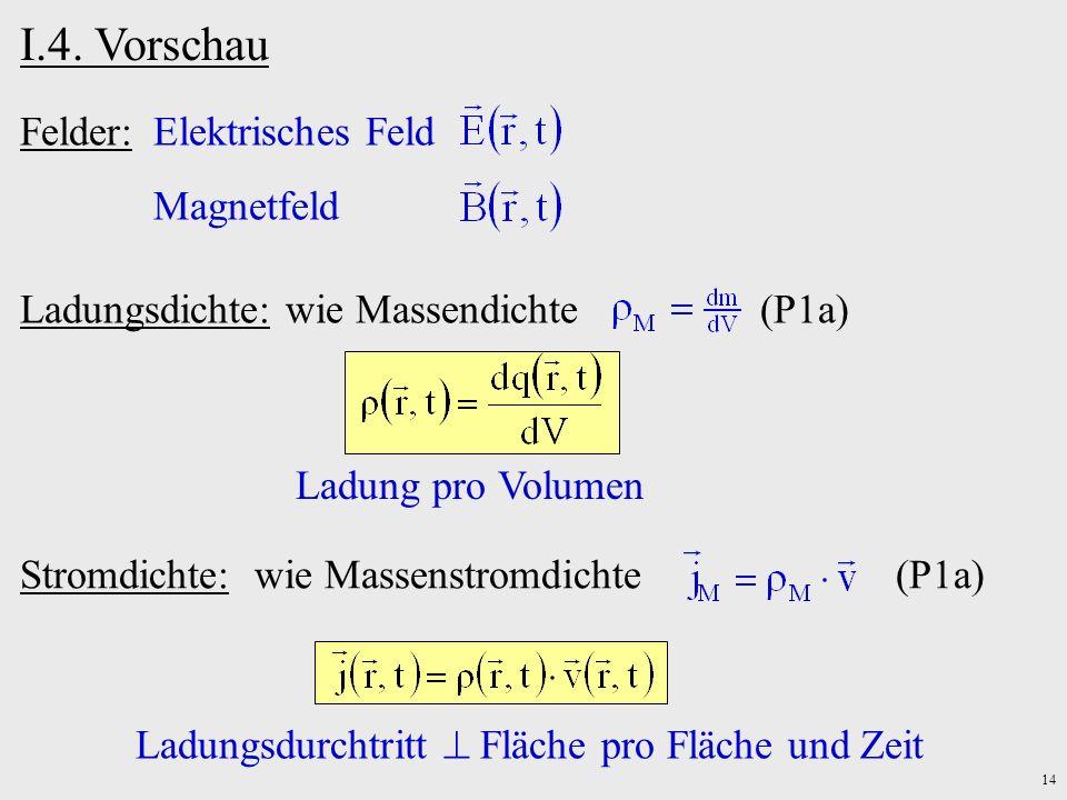 I.4. Vorschau Felder: Elektrisches Feld Magnetfeld
