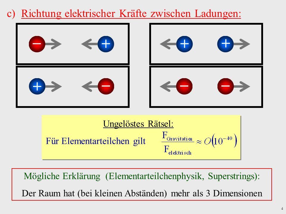       Richtung elektrischer Kräfte zwischen Ladungen: