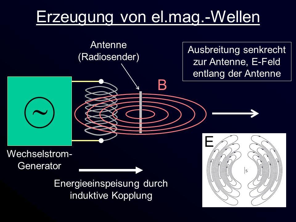 Erzeugung von el.mag.-Wellen