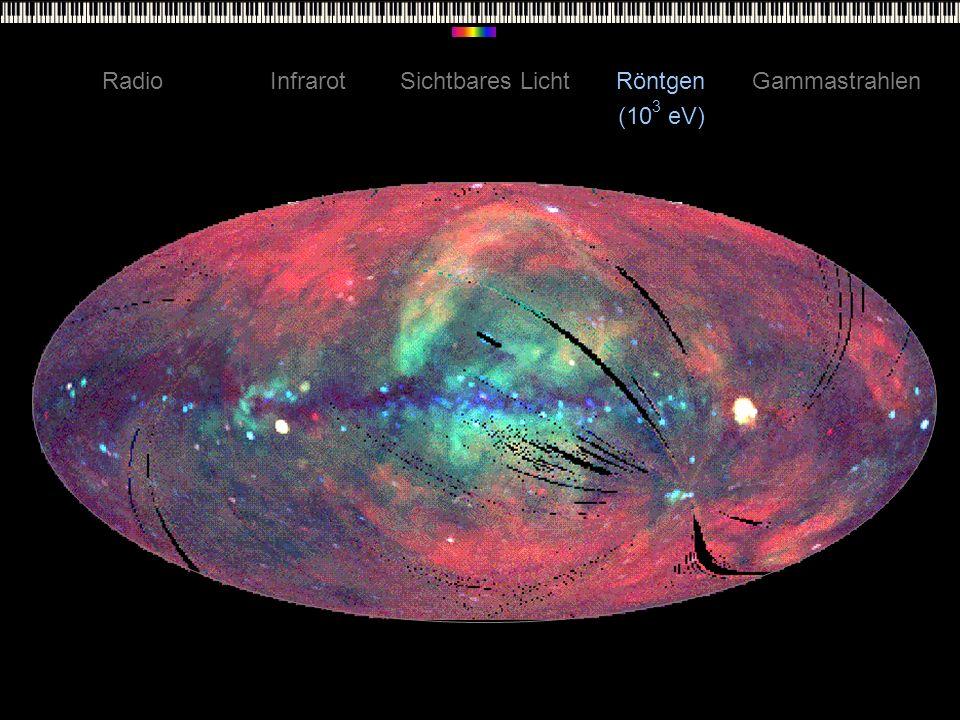 Radio Infrarot Sichtbares Licht Röntgen Gammastrahlen (103 eV)