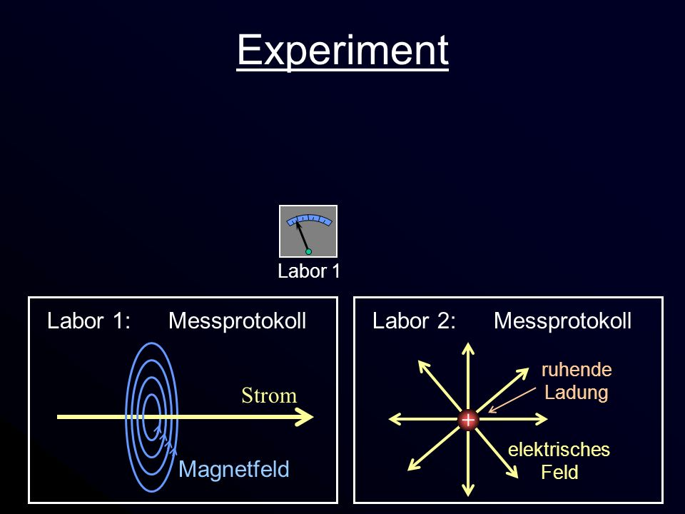 Experiment + + Labor 1: Messprotokoll Strom Magnetfeld
