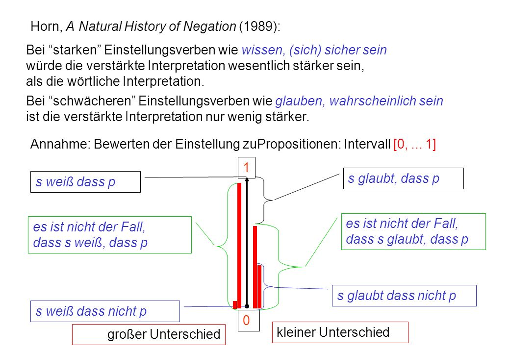 Horn, A Natural History of Negation (1989):