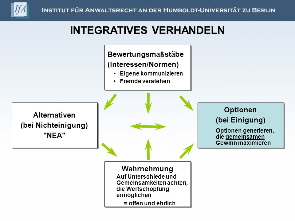 INTEGRATIVES VERHANDELN