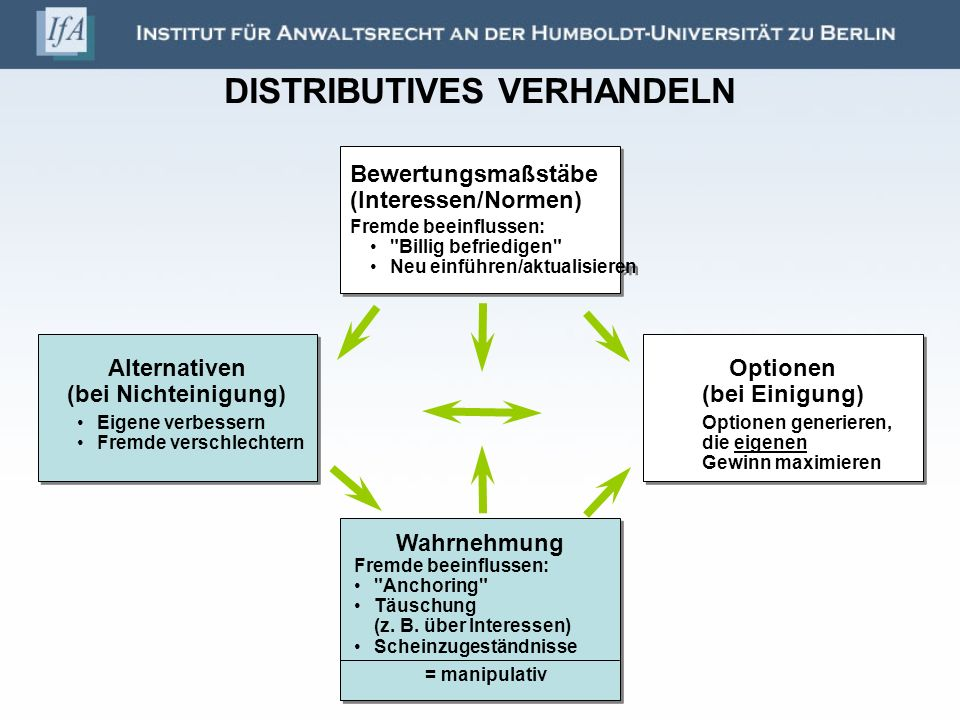 DISTRIBUTIVES VERHANDELN