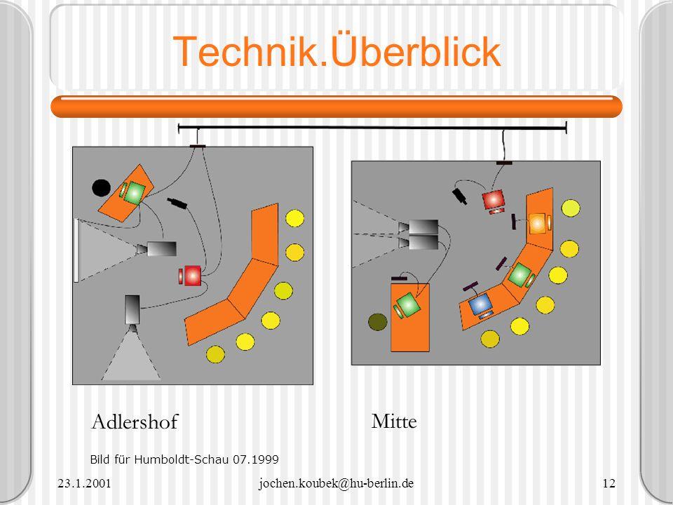 Technik.Überblick Adlershof Mitte 23.1.2001 jochen.koubek@hu-berlin.de