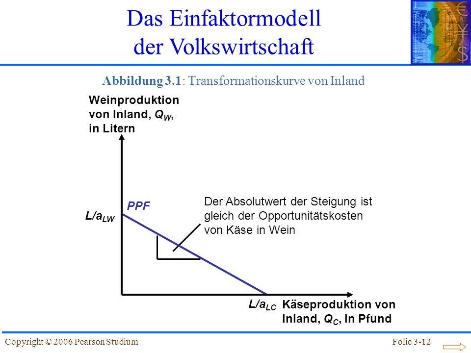 Abbildung 3.1: Transformationskurve von Inland