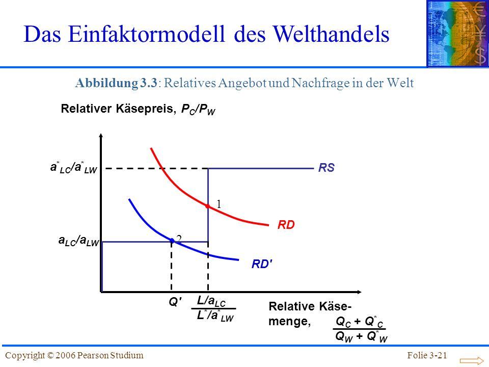 Abbildung 3.3: Relatives Angebot und Nachfrage in der Welt