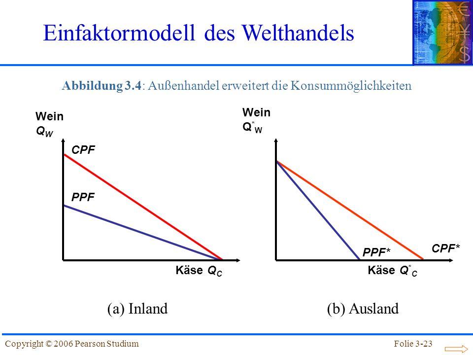 Abbildung 3.4: Außenhandel erweitert die Konsummöglichkeiten