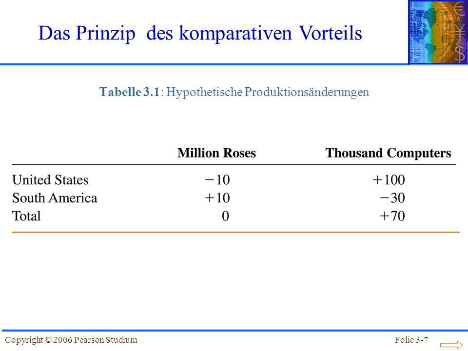 Tabelle 3.1: Hypothetische Produktionsänderungen