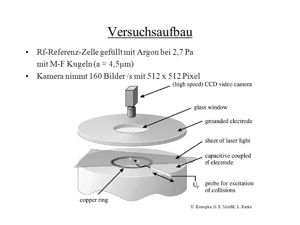 Versuchsaufbau Rf-Referenz-Zelle gefüllt mit Argon bei 2,7 Pa