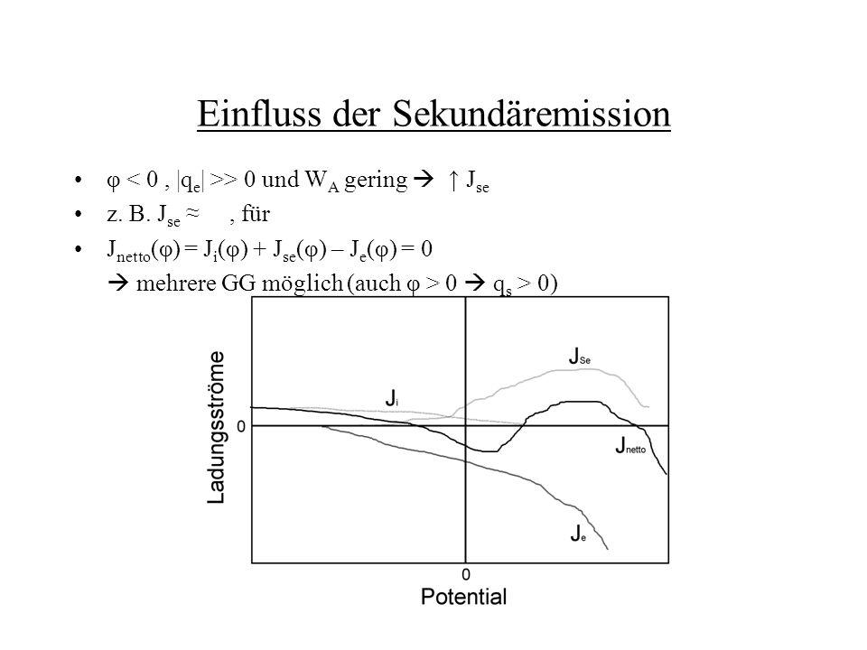 Einfluss der Sekundäremission