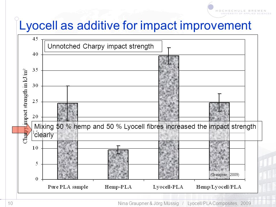 Lyocell as additive for impact improvement