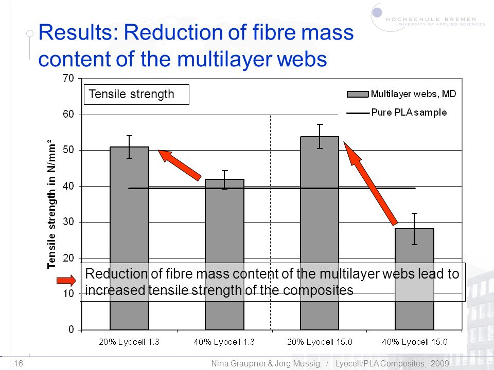 Results: Reduction of fibre mass content of the multilayer webs