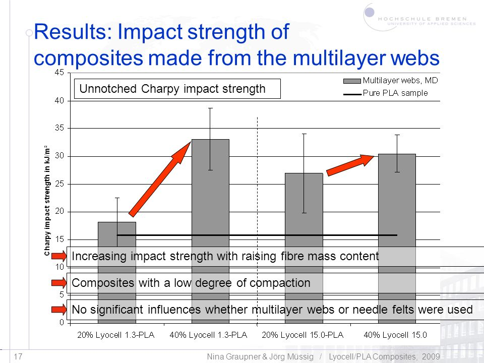 Results: Impact strength of composites made from the multilayer webs