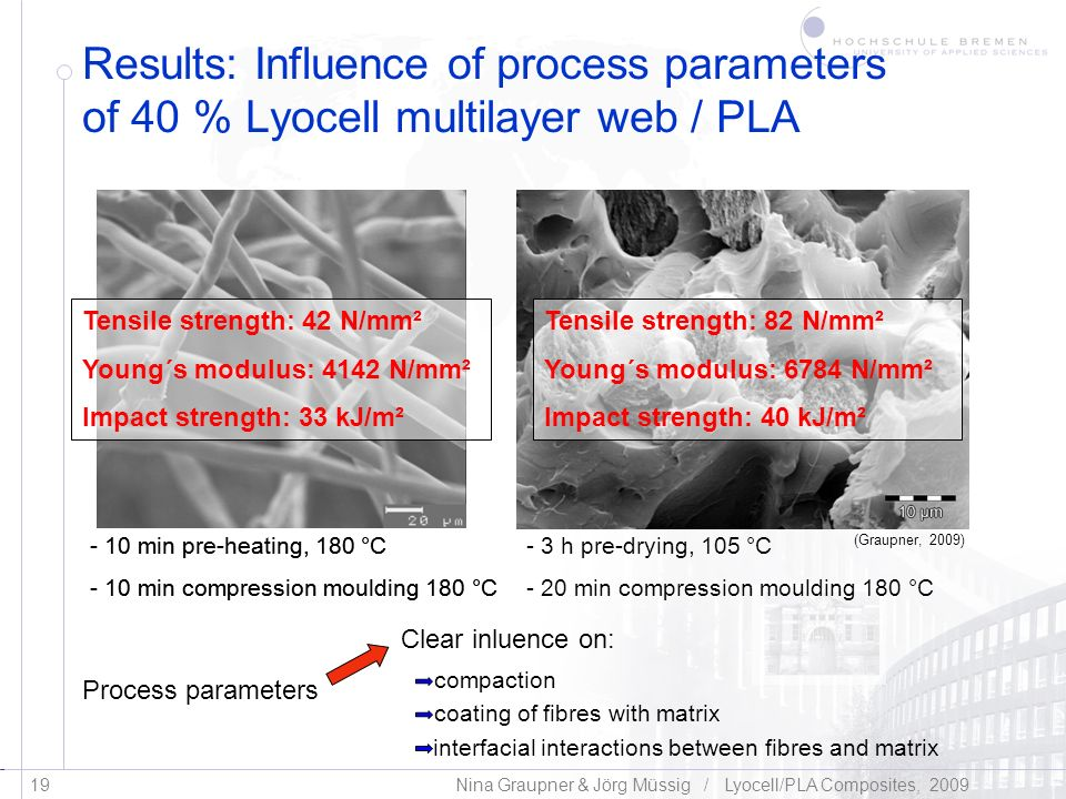 Results: Influence of process parameters of 40 % Lyocell multilayer web / PLA
