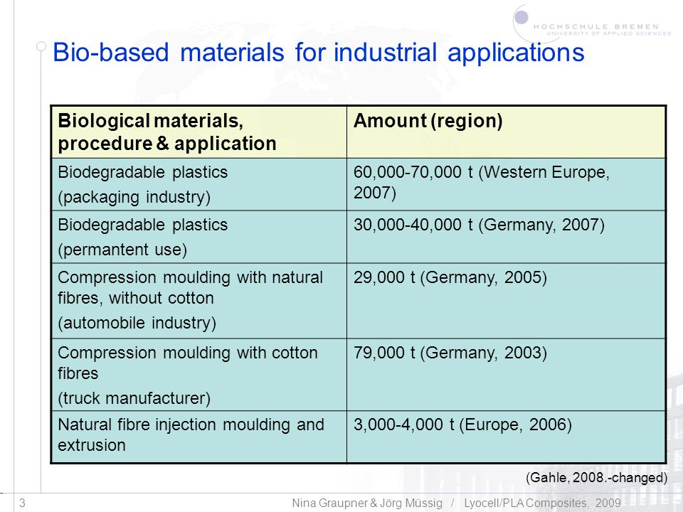 Bio-based materials for industrial applications