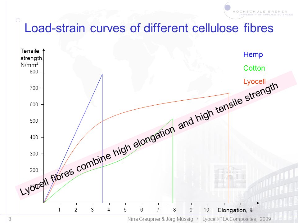 Load-strain curves of different cellulose fibres