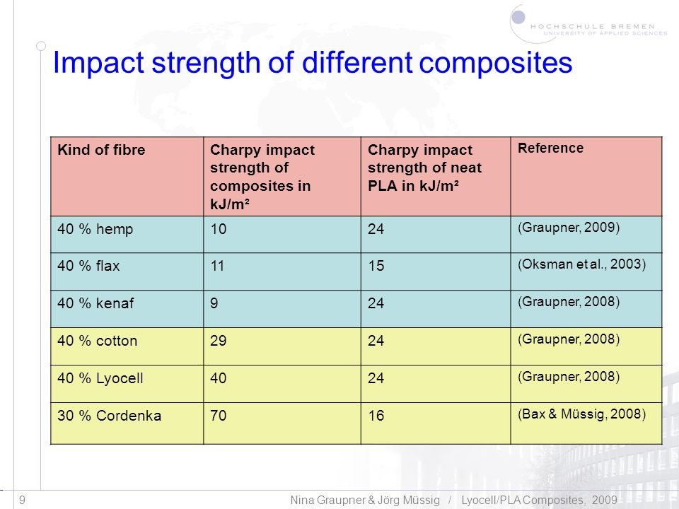 Impact strength of different composites