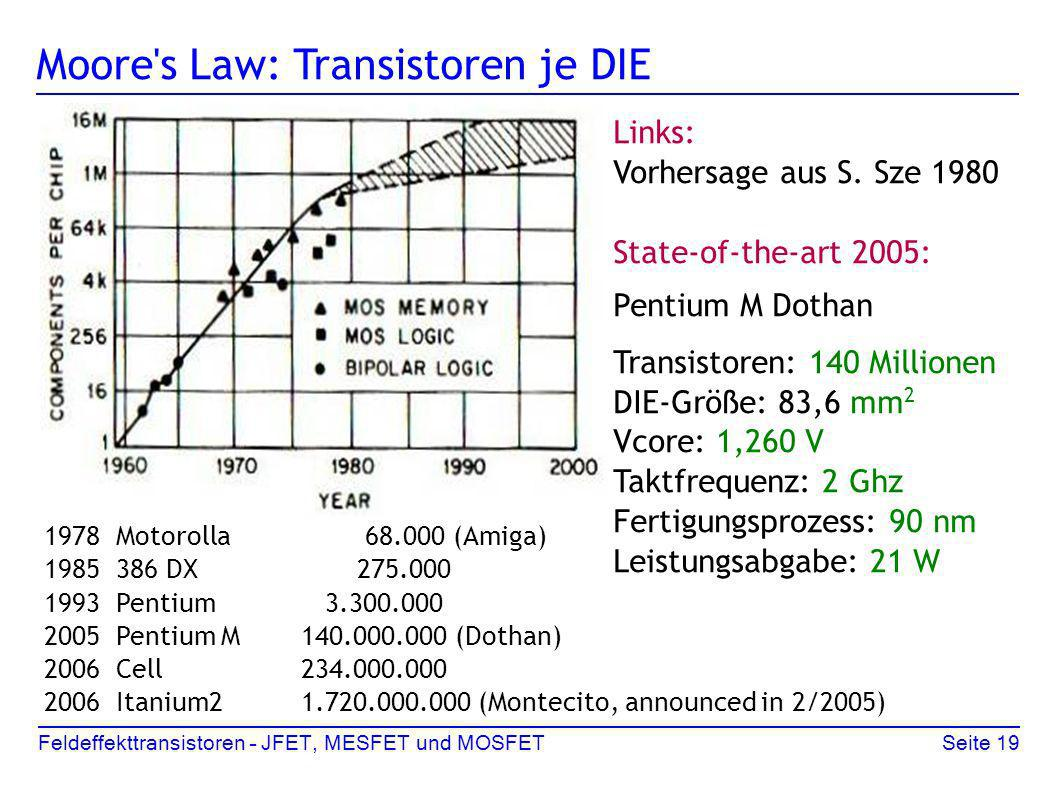 Moore s Law: Transistoren je DIE