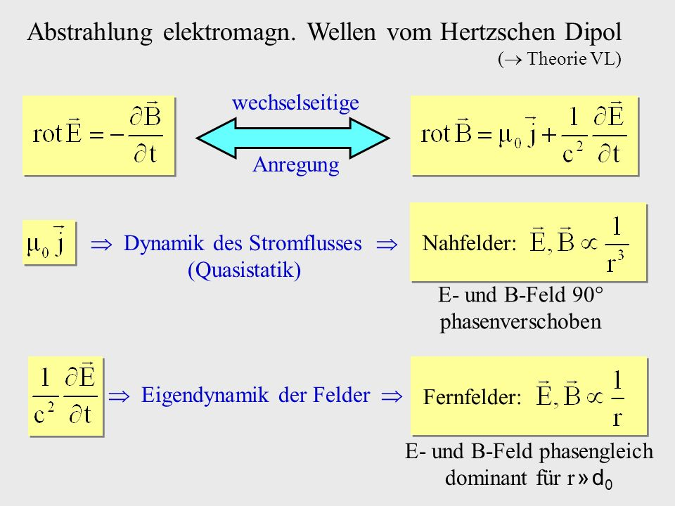 Abstrahlung elektromagn. Wellen vom Hertzschen Dipol