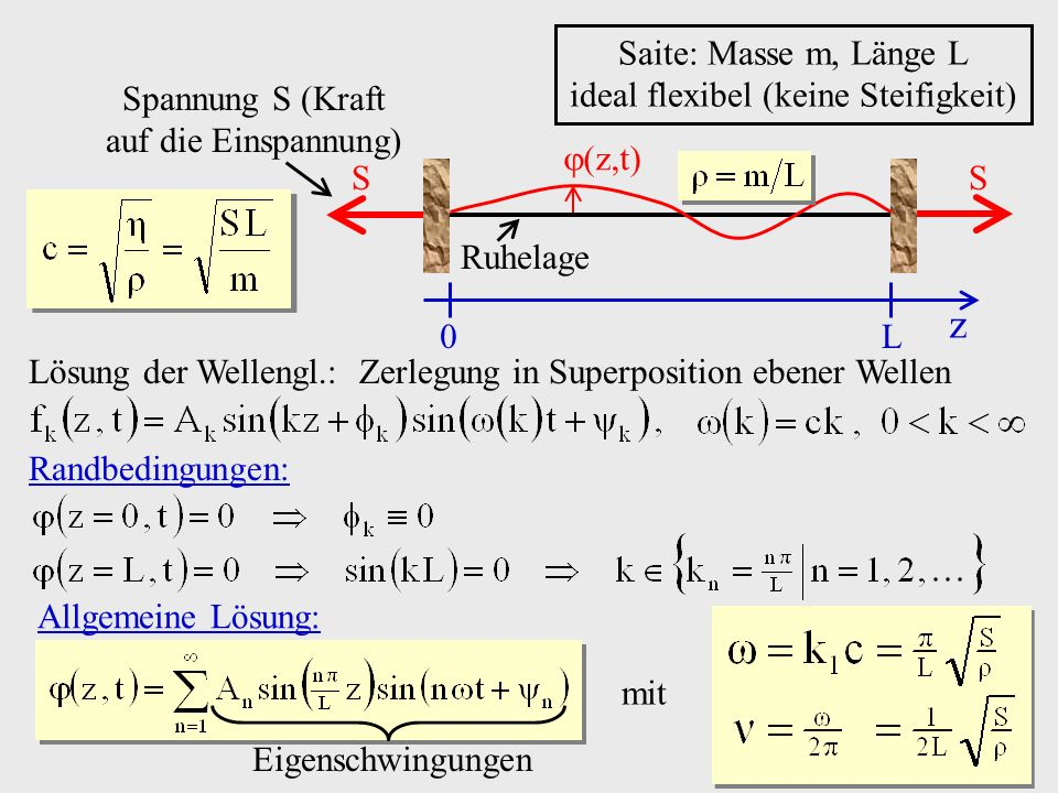 z Saite: Masse m, Länge L ideal flexibel (keine Steifigkeit)