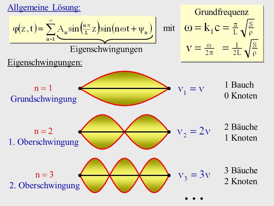  Allgemeine Lösung: Grundfrequenz mit Eigenschwingungen