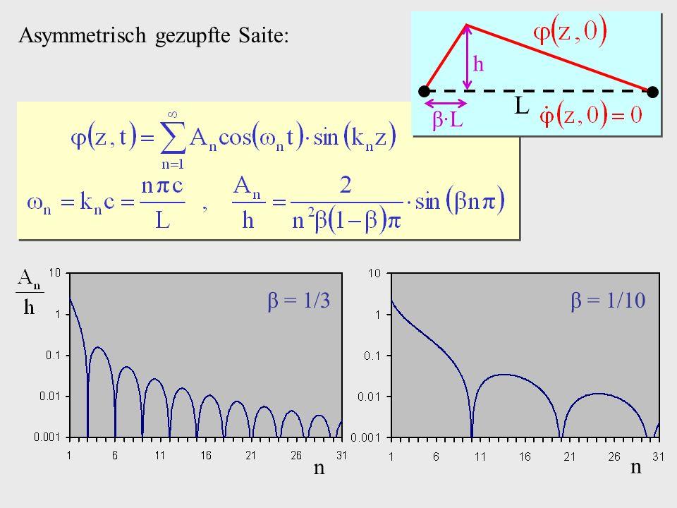 L h β·L Asymmetrisch gezupfte Saite: β = 1/3 n β = 1/10 n