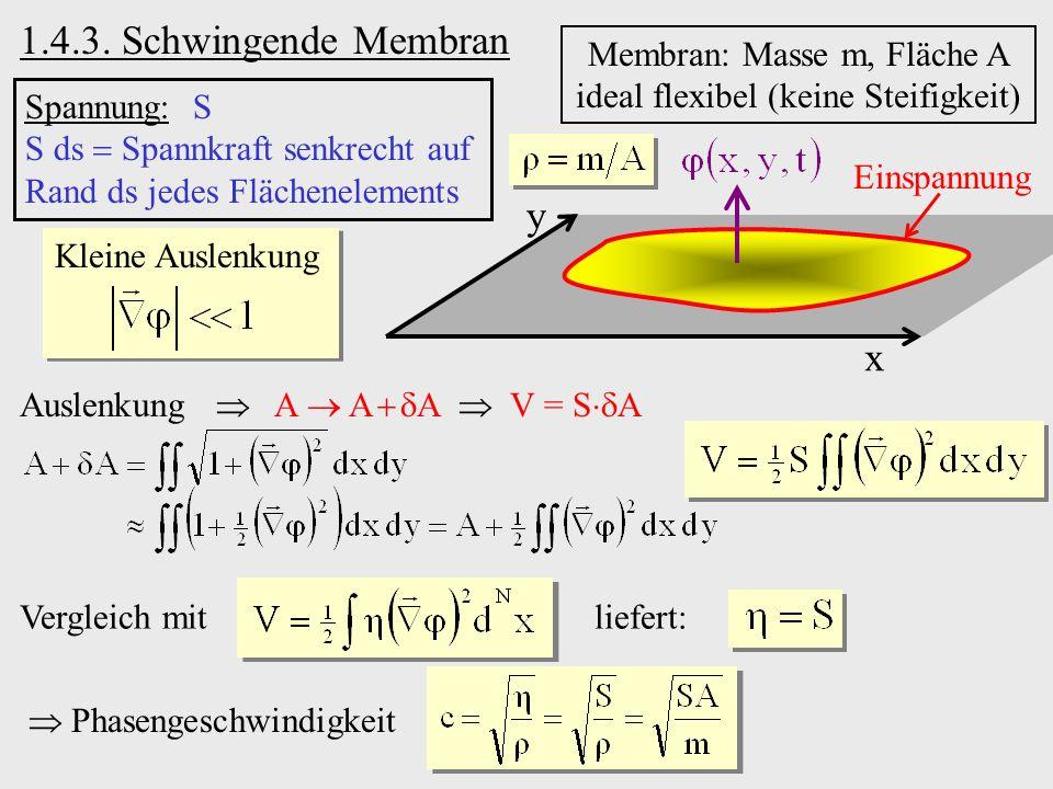 1.4.3. Schwingende Membran y x Membran: Masse m, Fläche A