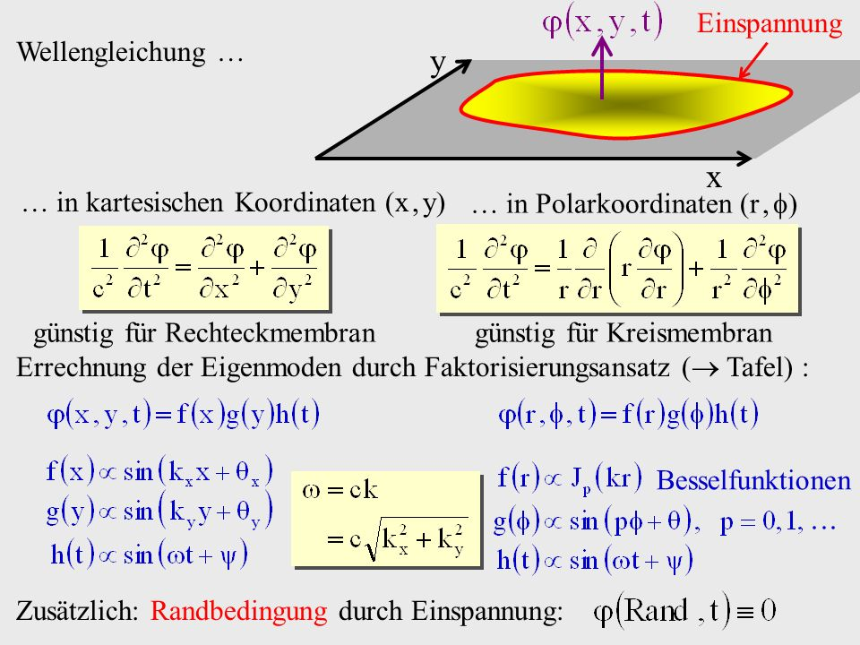 y x Einspannung Wellengleichung …