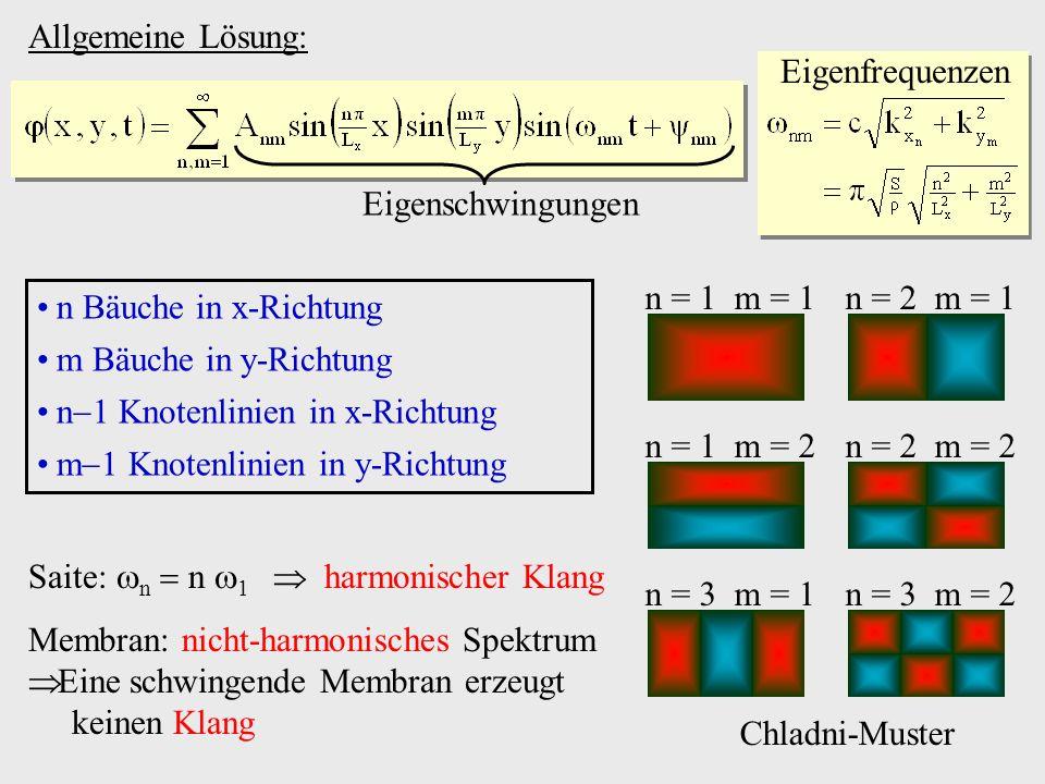 Eigenfrequenzen Allgemeine Lösung: Eigenschwingungen. n = 1 m = 1. n = 2 m = 1. n Bäuche in x-Richtung.