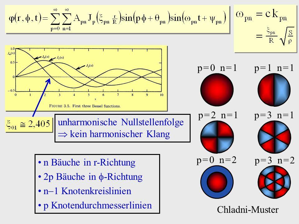 p = 0 n = 1 p = 1 n = 1. p = 2 n = 1. p = 3 n = 1. unharmonische Nullstellenfolge  kein harmonischer Klang.