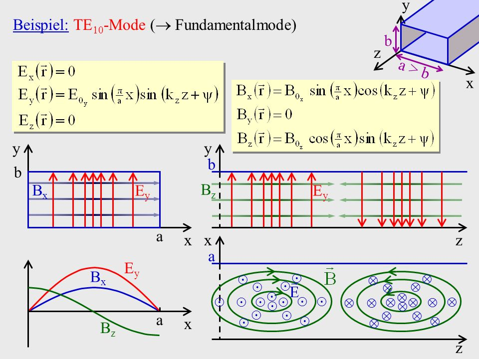 Beispiel: TE10-Mode ( Fundamentalmode)