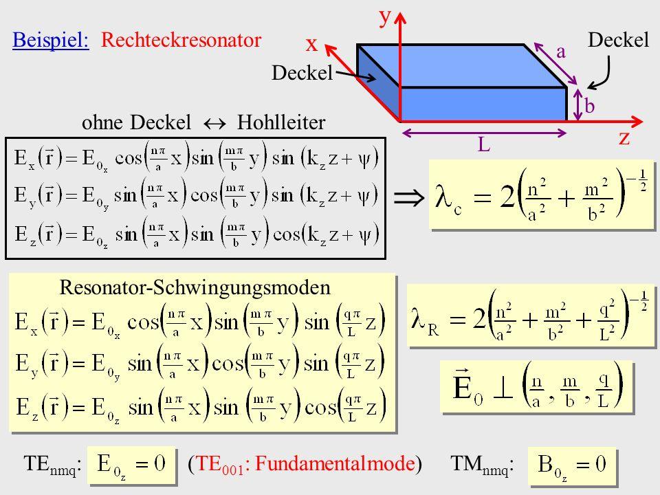  y x z a b L Deckel Beispiel: Rechteckresonator Deckel