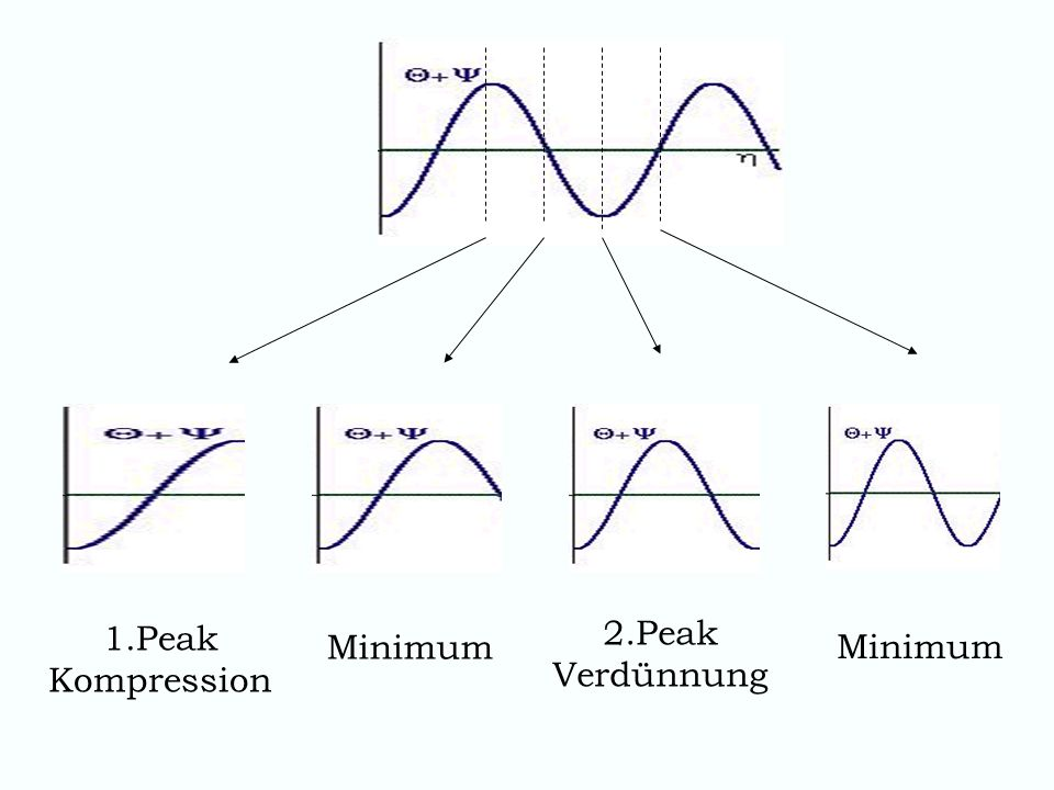 1.Peak Kompression 2.Peak Verdünnung Minimum Minimum