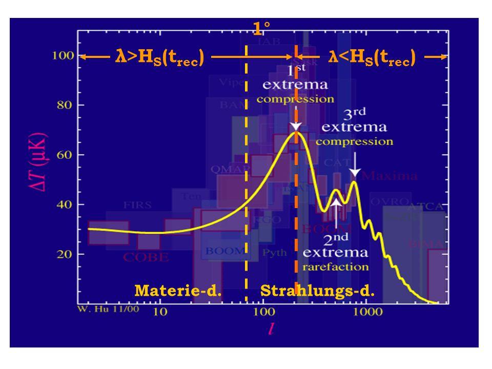 1° λ>HS(trec) λ<HS(trec) Materie-d. Strahlungs-d.