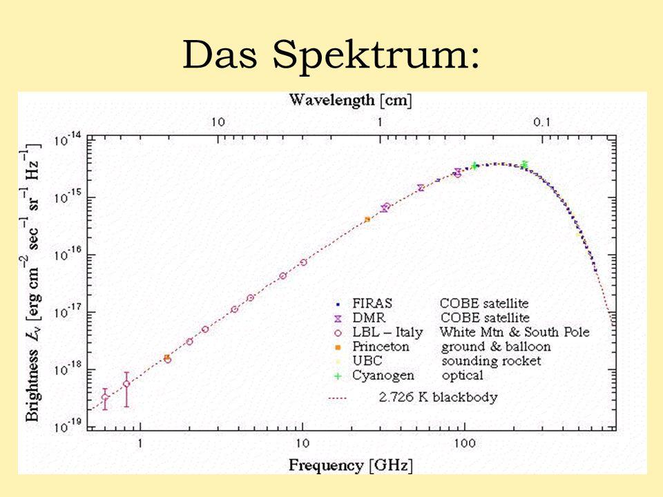 Das Spektrum: