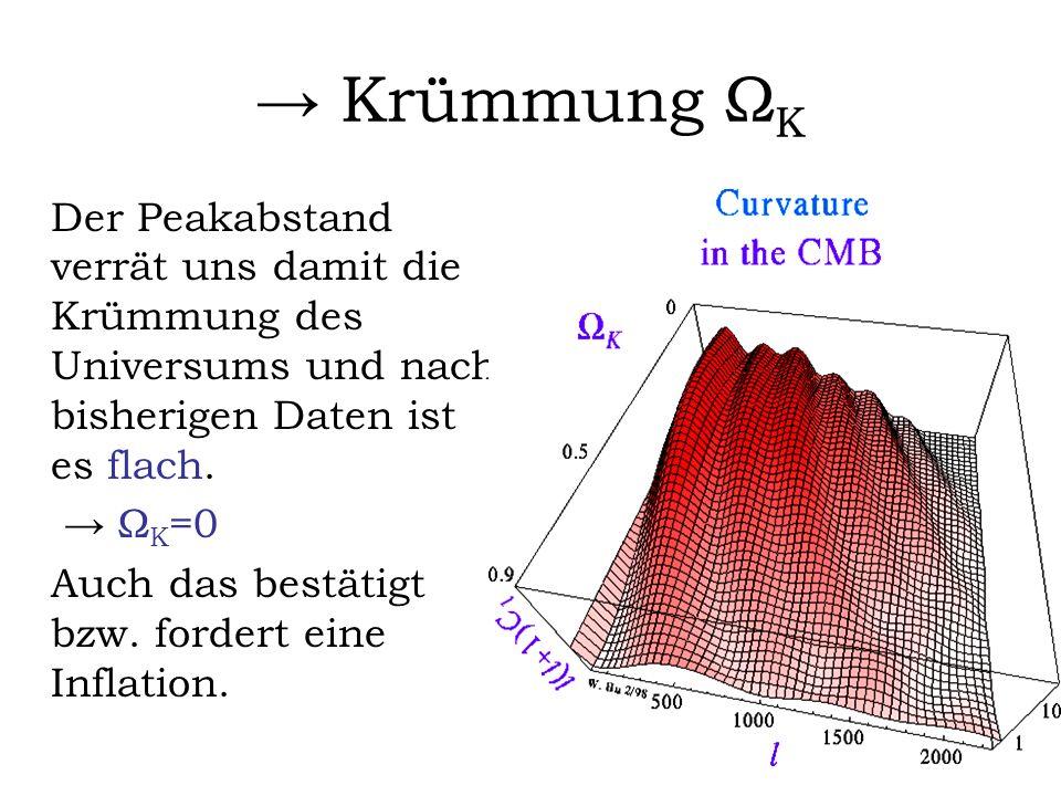 → Krümmung ΩK Der Peakabstand verrät uns damit die Krümmung des Universums und nach bisherigen Daten ist es flach.