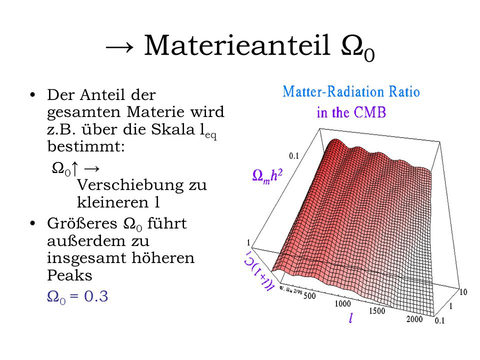 → Materieanteil Ω0Der Anteil der gesamten Materie wird z.B. über die Skala leq bestimmt: Ω0↑ → Verschiebung zu kleineren l.