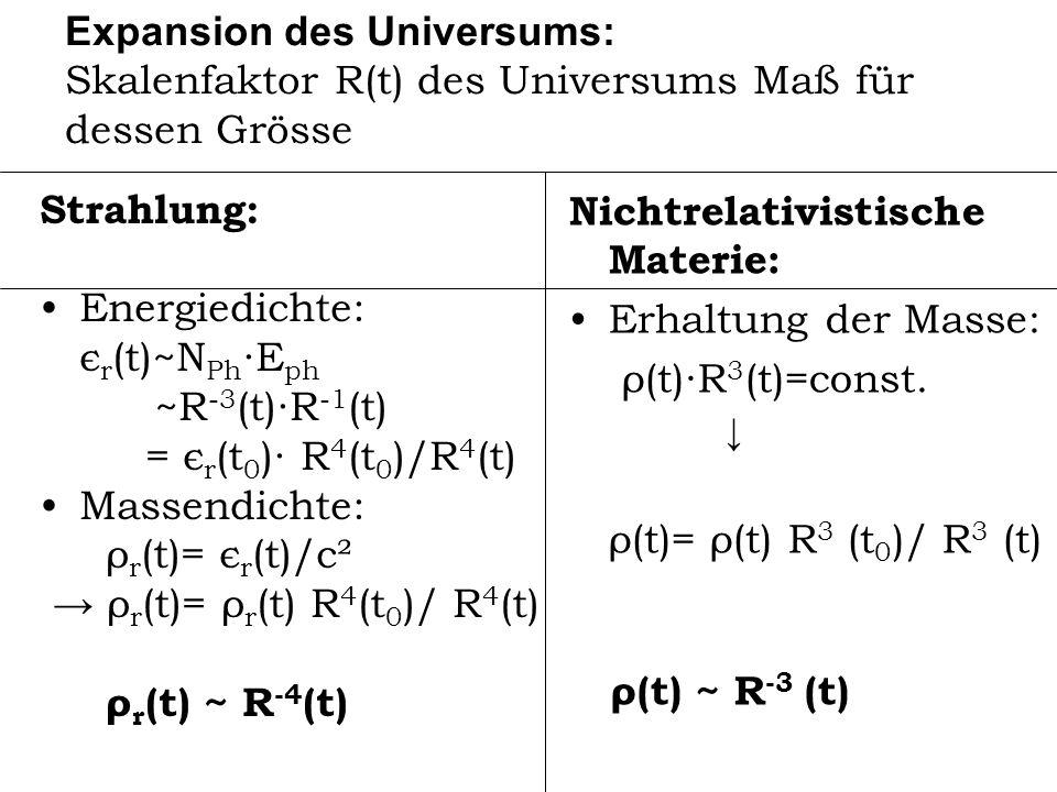 Nichtrelativistische Materie: Erhaltung der Masse: ρ(t)∙R3(t)=const.