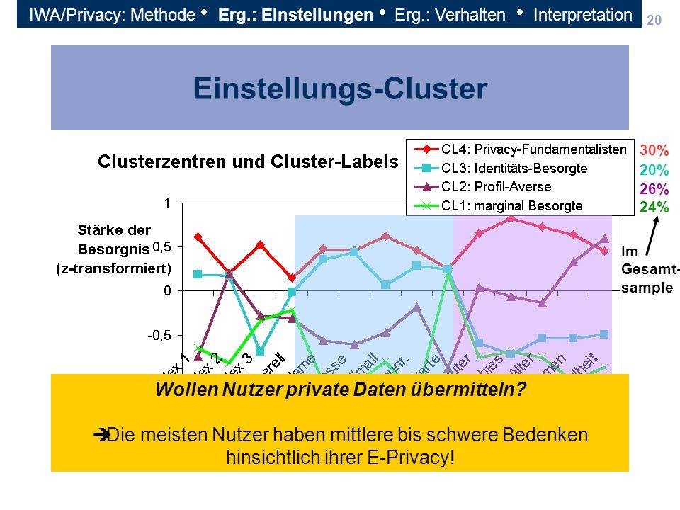 Einstellungs-Cluster