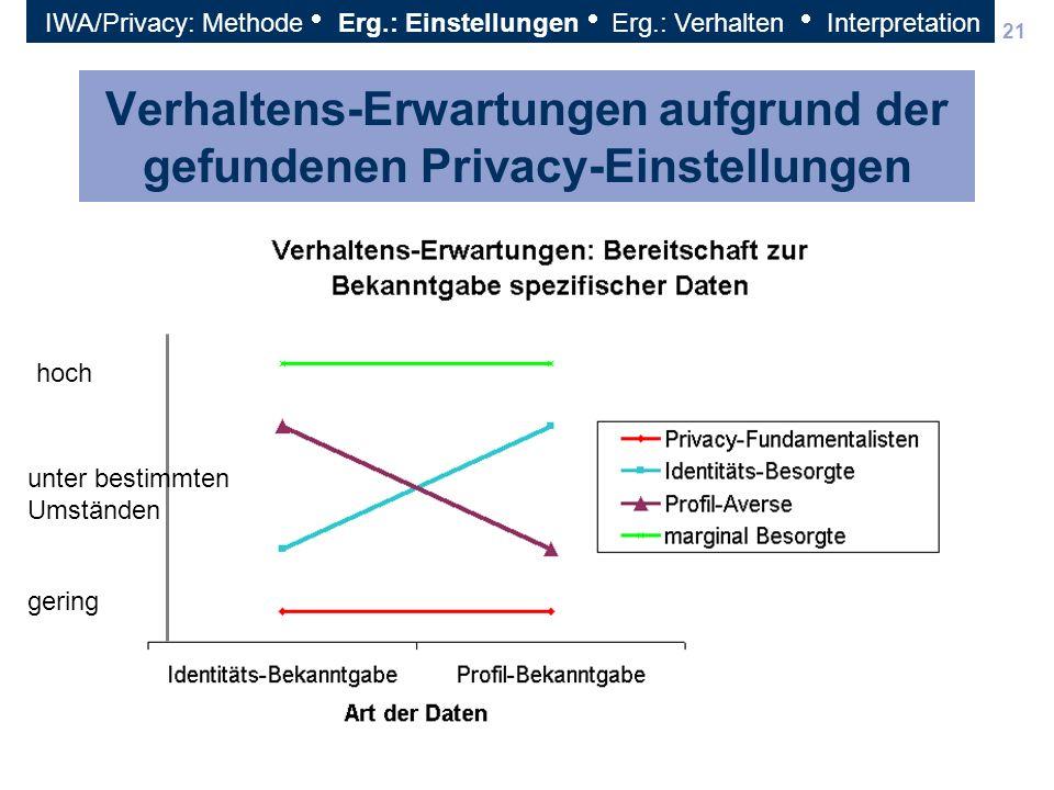Verhaltens-Erwartungen aufgrund der gefundenen Privacy-Einstellungen