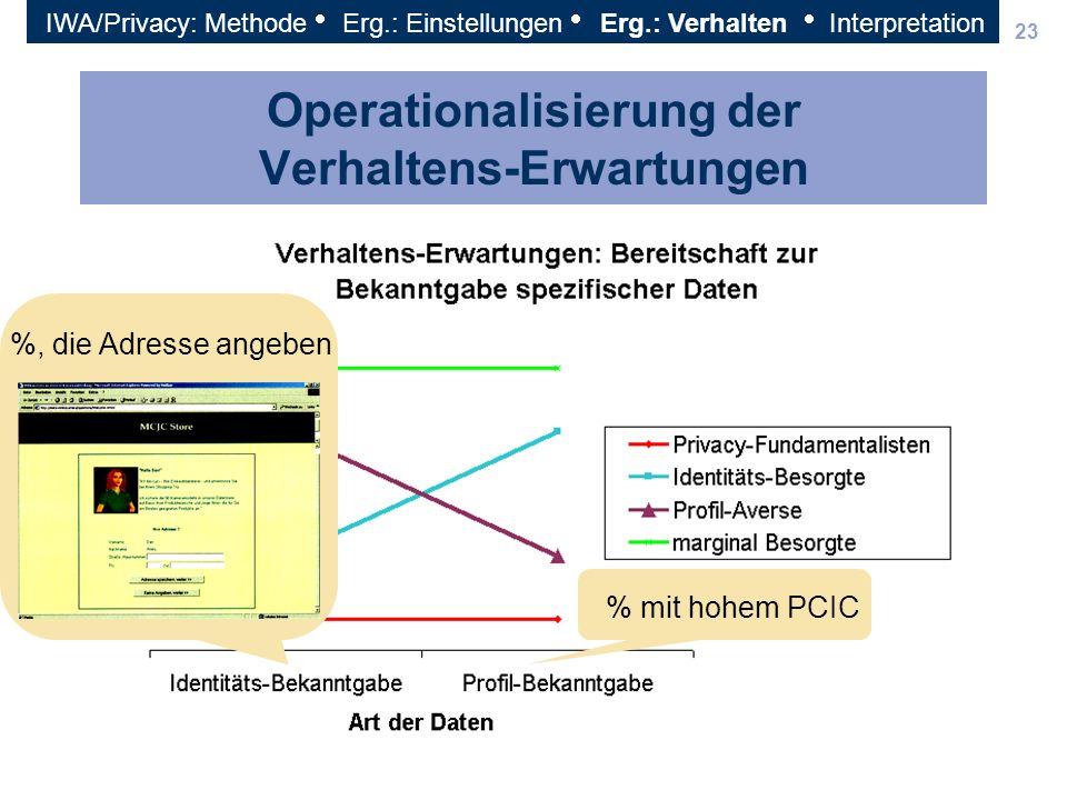 Operationalisierung der Verhaltens-Erwartungen
