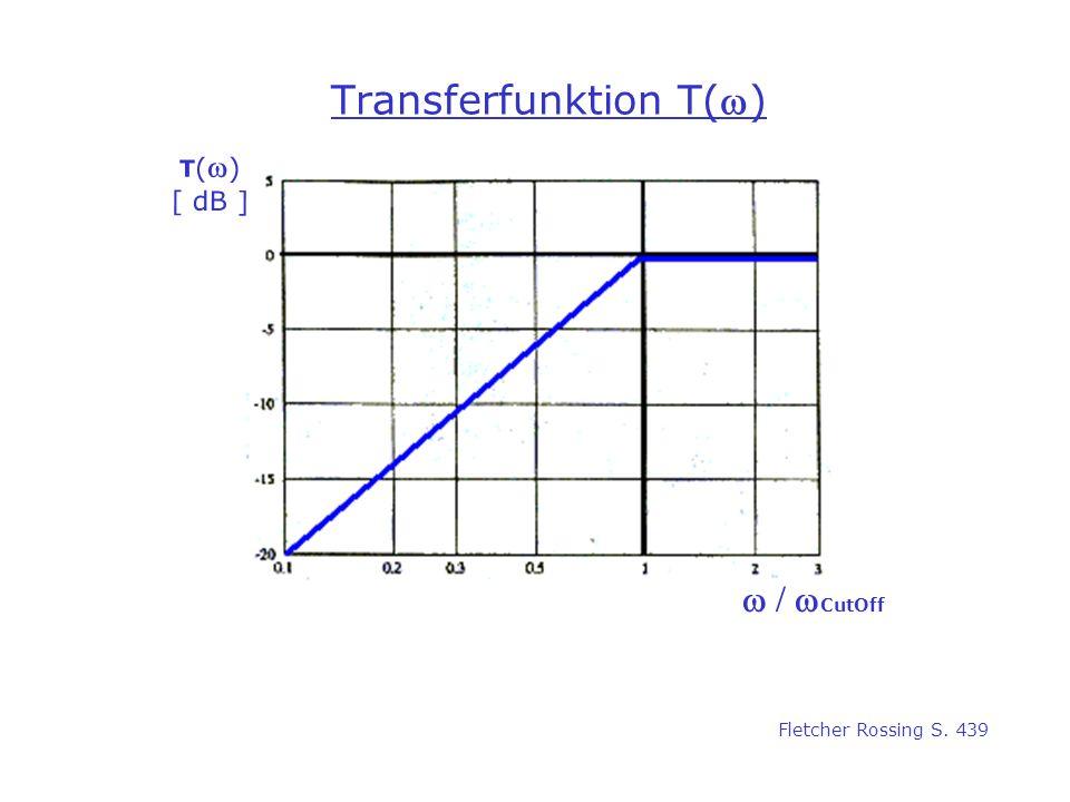 Transferfunktion T(w)