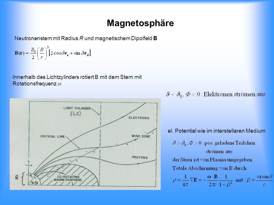 Magnetosphäre Neutronenstern mit Radius R und magnetischem Dipolfeld B