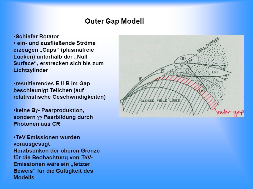 Outer Gap Modell Schiefer Rotator