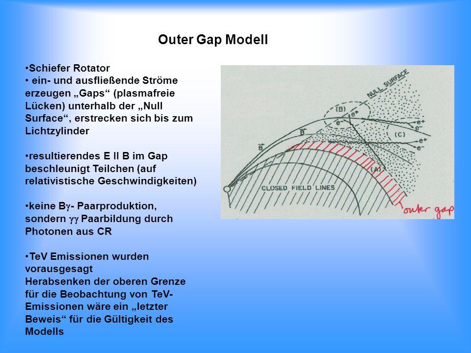 Outer Gap Modell Schiefer Rotator