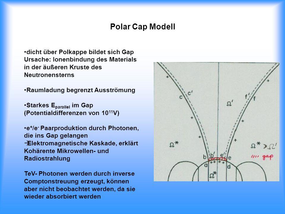 Polar Cap Modell dicht über Polkappe bildet sich Gap