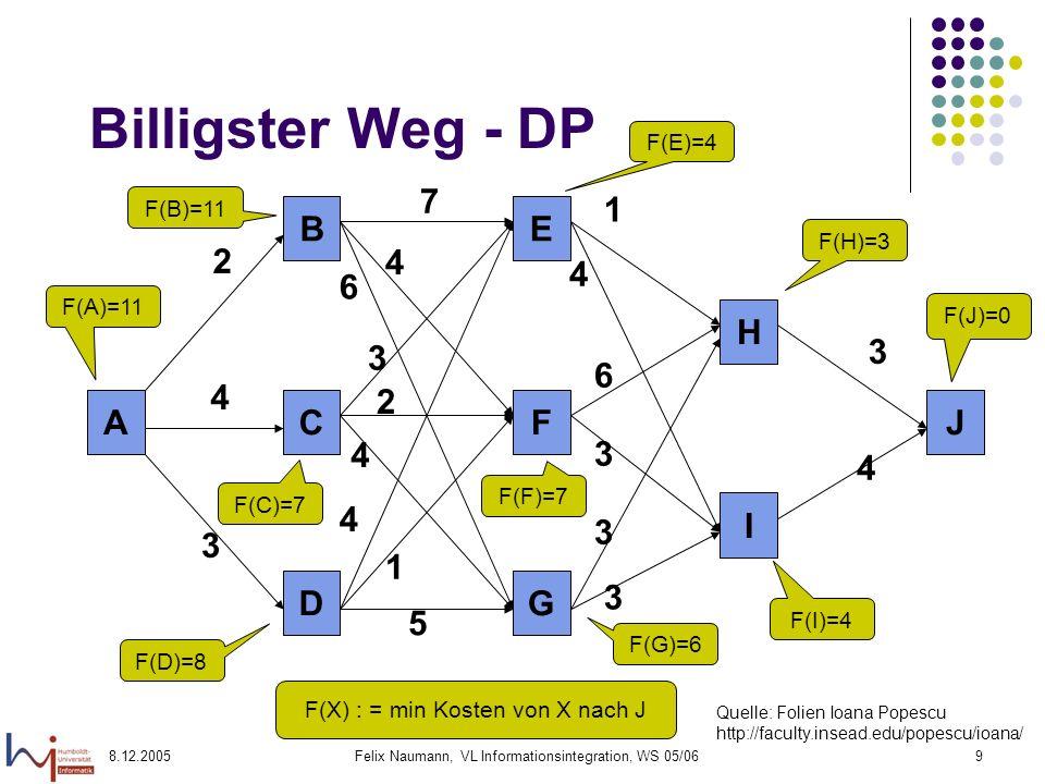 Billigster Weg - DP A J I H G D F C E B 2 4 3 7 6 1 5 F(E)=4 F(B)=11