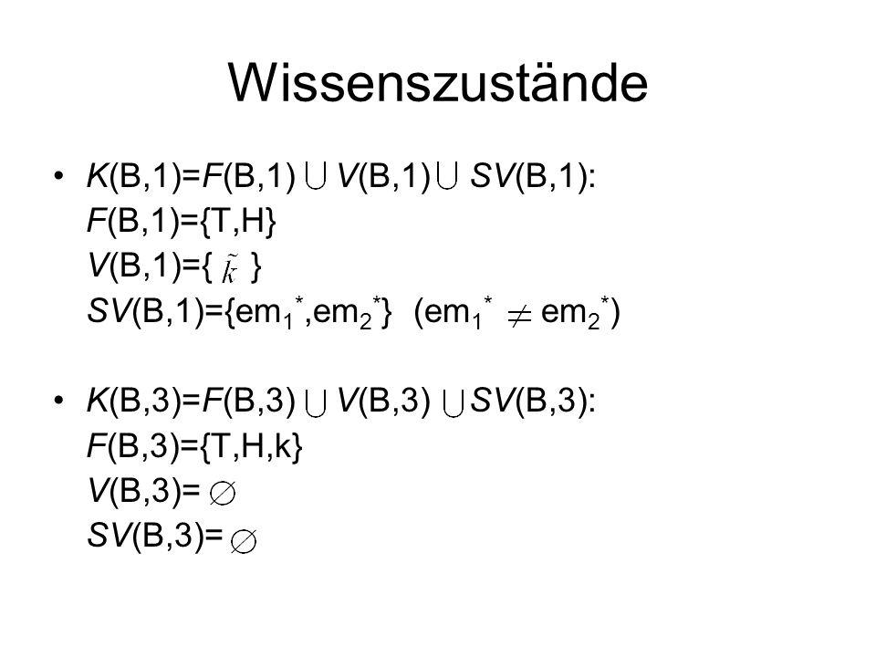 Wissenszustände K(B,1)=F(B,1) V(B,1) SV(B,1): F(B,1)={T,H} V(B,1)={ }