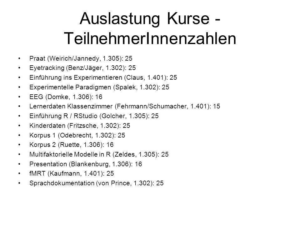 Auslastung Kurse - TeilnehmerInnenzahlen